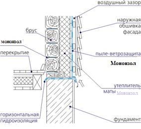 Блоки утеплительные/фольгированные